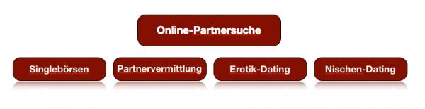 Marktverteilung Online-Dating in Deutschland