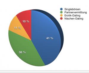 Verteilung des Online-Dating Marktes in Deutschland