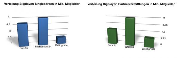 Verteilung Singlebörsen und Partnervermittlungen: Bigplayer