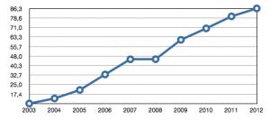 Nutzerzahlen im Online-Dating: 2004 bis 2012